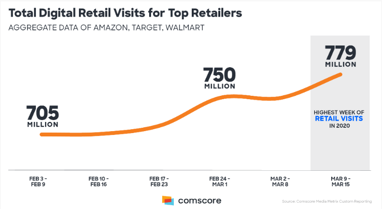 Comscore retail traffic